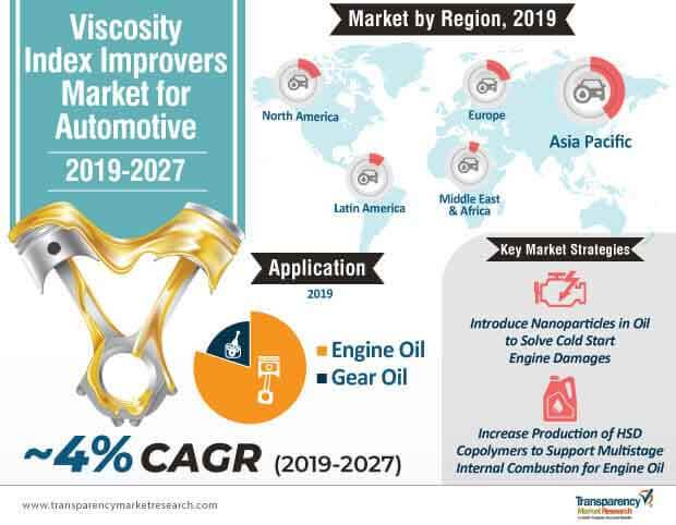 viscosity index improvers market for automotive infographic