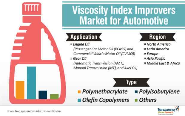 viscosity index improvers market for automotive segmentation