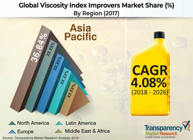 viscosity-index-improvers-market.jpg