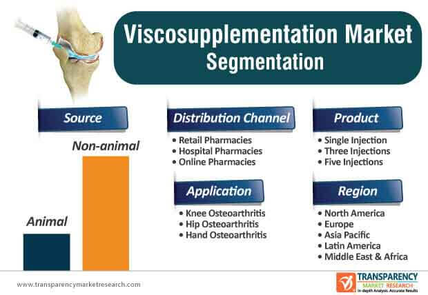 viscosupplementation market Segmentation