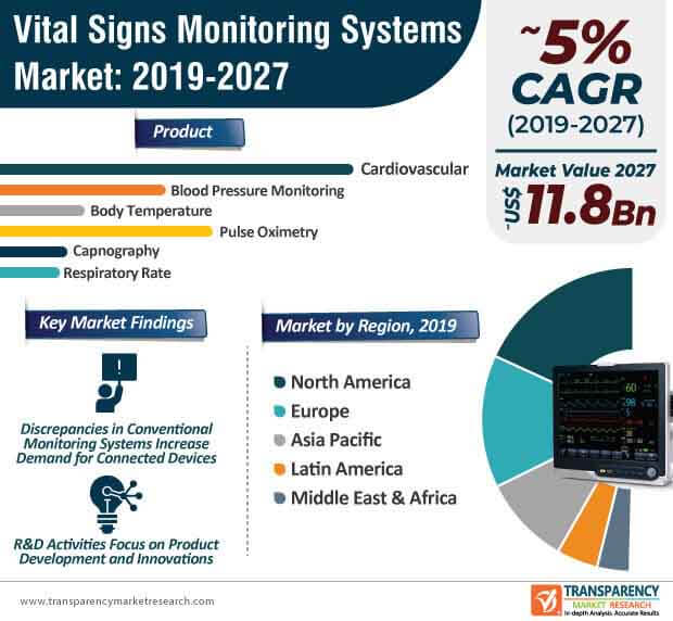 Vital Signs Monitoring Systems  Market Insights, Trends & Growth Outlook