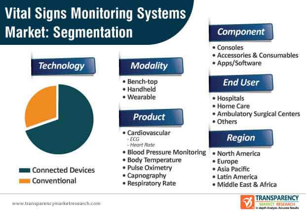vital signs monitoring systems market segmentation
