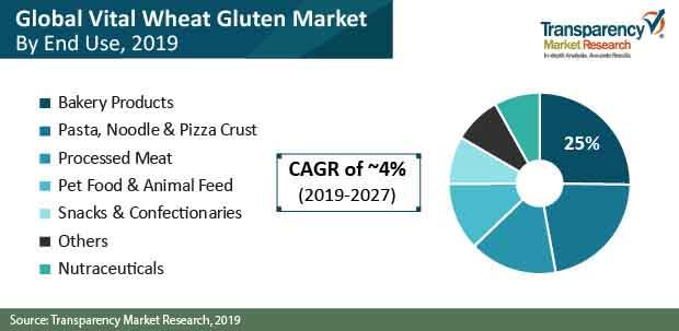 vital wheat gluten market share