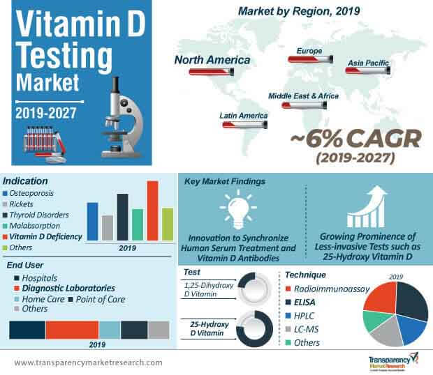 vitamin d testing market infographic