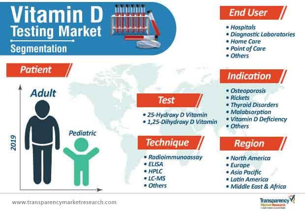 vitamin d testing market segmentation