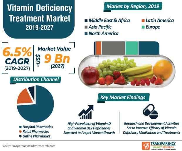 vitamin deficiency treatment market infographic