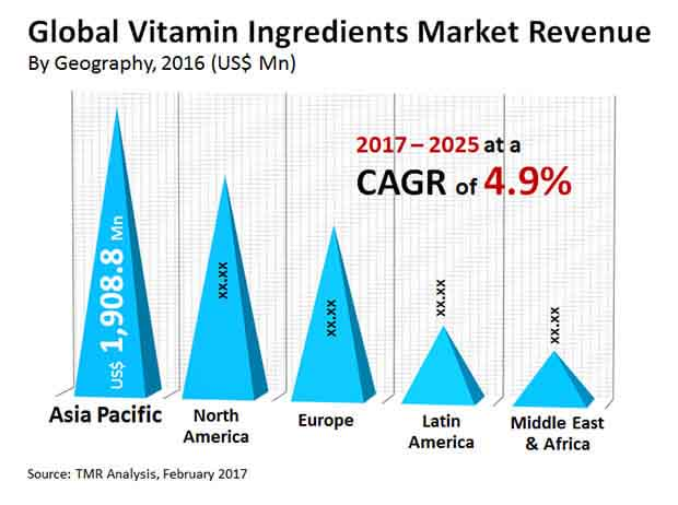 Vitamin Ingredients Market to reach US$ 8 1 Bn by 2025