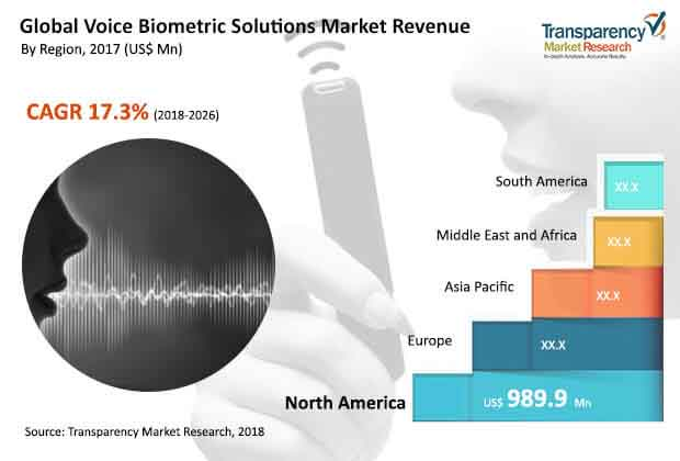 voice-biometric-solutions-market.jpg