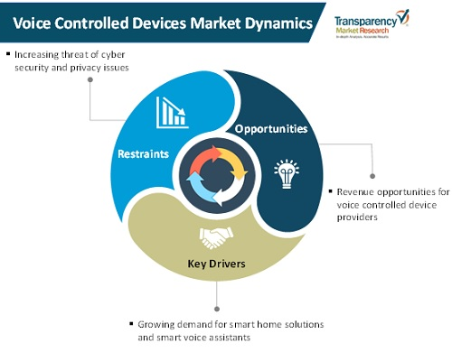 voice controlled devices market dynamics