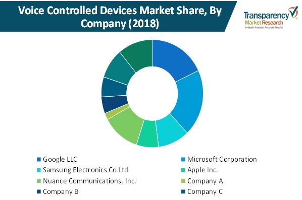 voice controlled devices market share by company