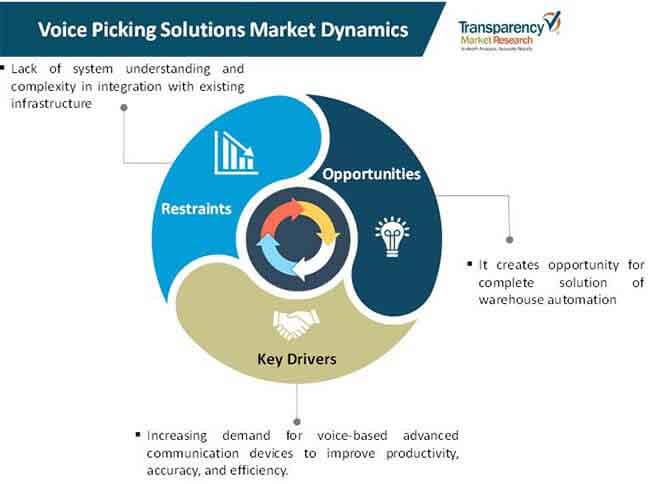 voice picking solutions market 01