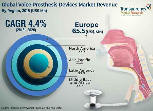 voice-prosthesis-devices-market.jpg