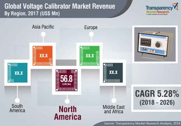 voltage calibrator market