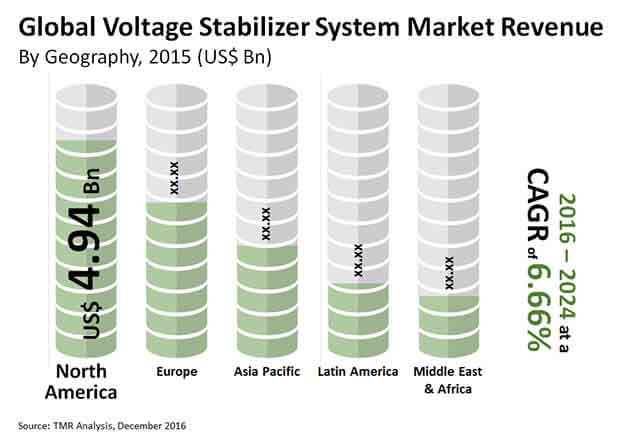 voltage stabilizer systems market