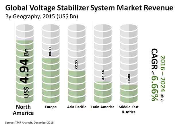 voltage stabilizer systems market