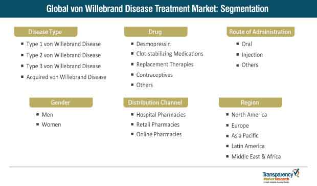 von willebrand disease treatment market segmentation