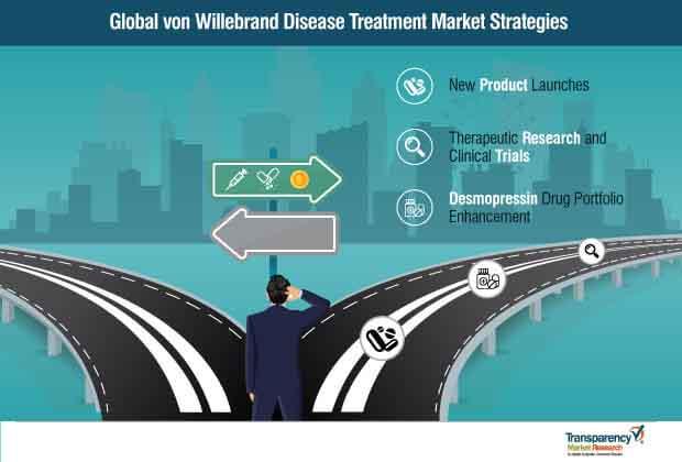von willebrand disease treatment market strategies