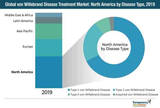 von willebrand disease treatment market
