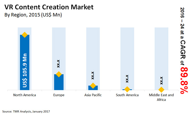 vr content creation market