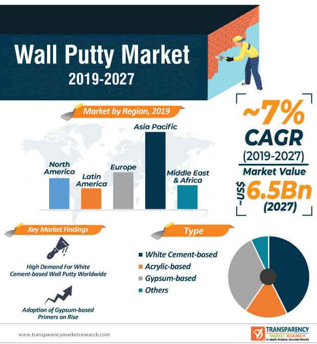 wall putty market infographic