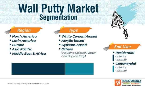 wall putty market segmentation