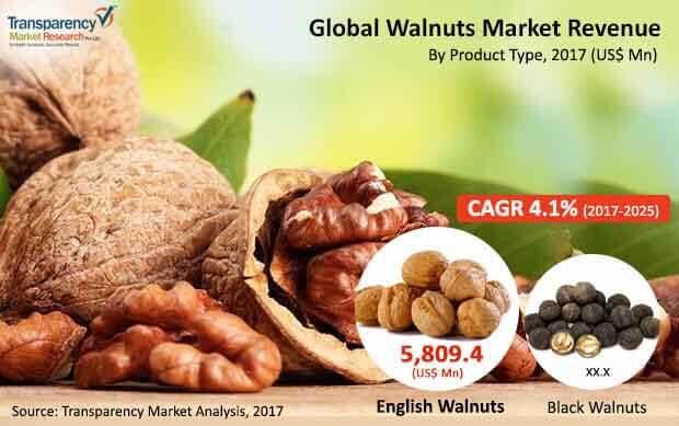 walnut market