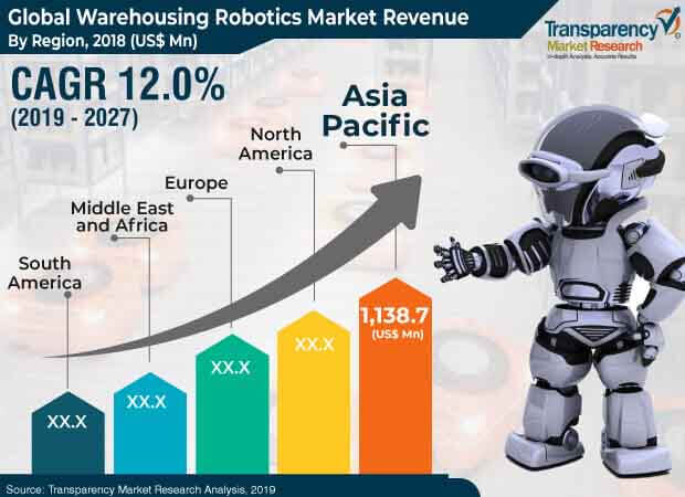 Warehouse Robotics  Market Insights, Trends & Growth Outlook