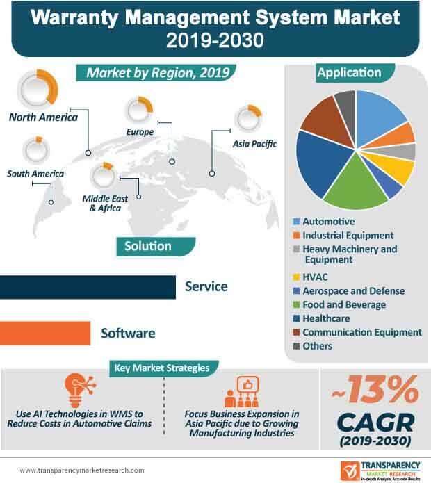 warranty management system market infographic
