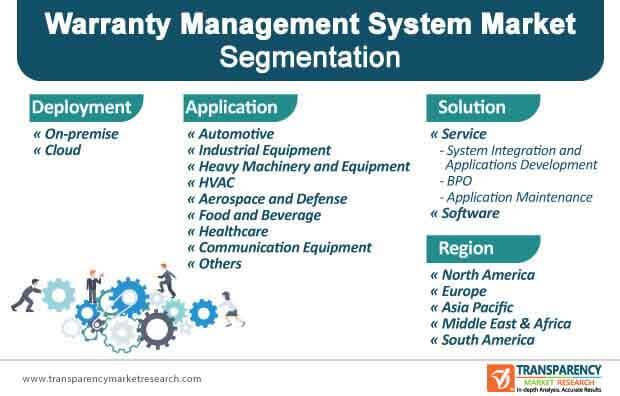 warranty management system market segmentation