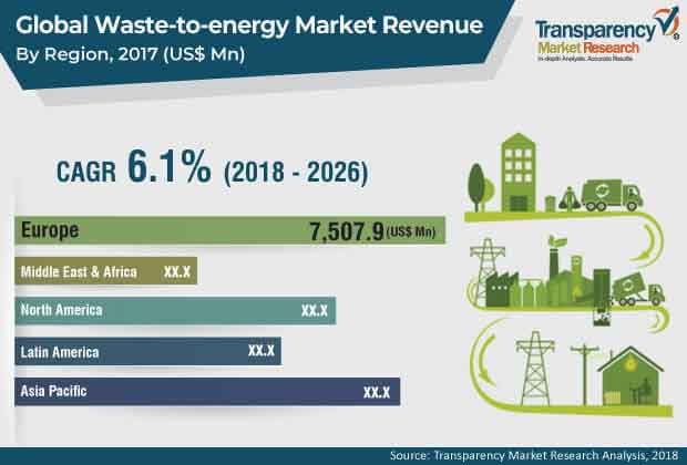 waste-to-energy-technologies-market.jpg