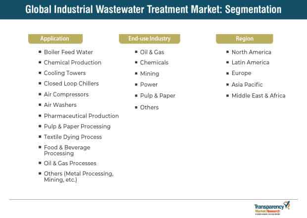 Wastewater Treatment Market Segmentation