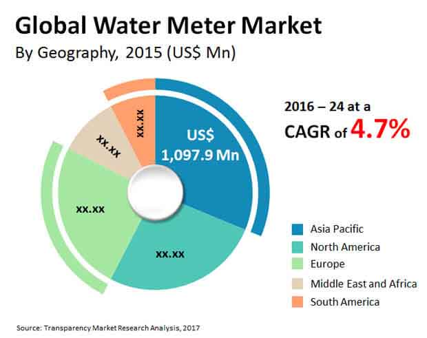 water meter equipment market