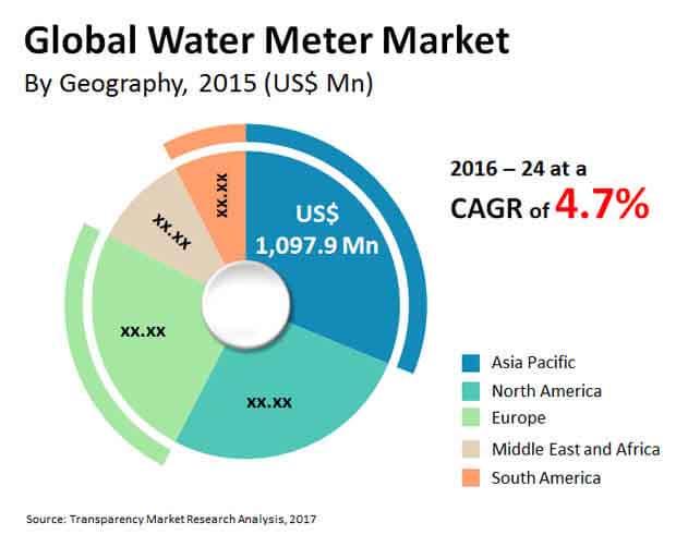water meter equipment market