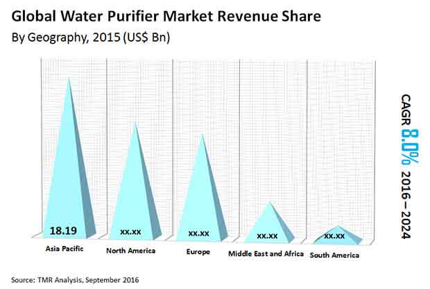 Global Water Purifier Market Transparency Market Research