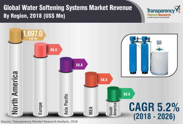 Water Softening Systems  Market Insights, Trends & Growth Outlook