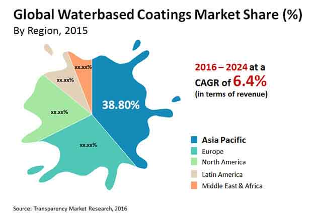 waterbased coatings market