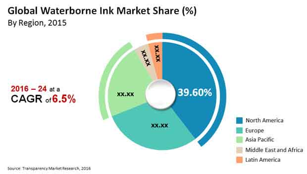 waterborne ink market