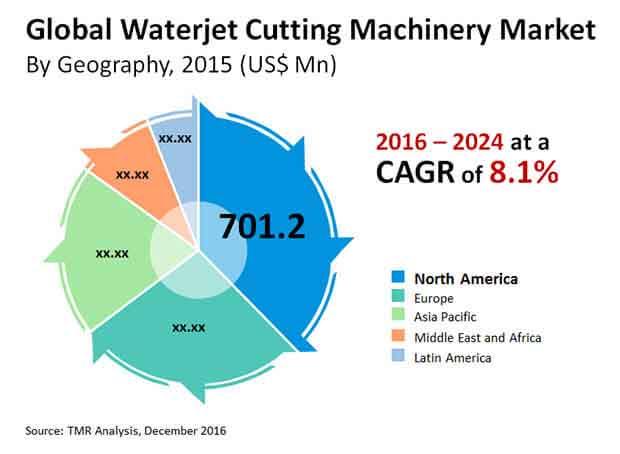 waterjet cutting machinery market