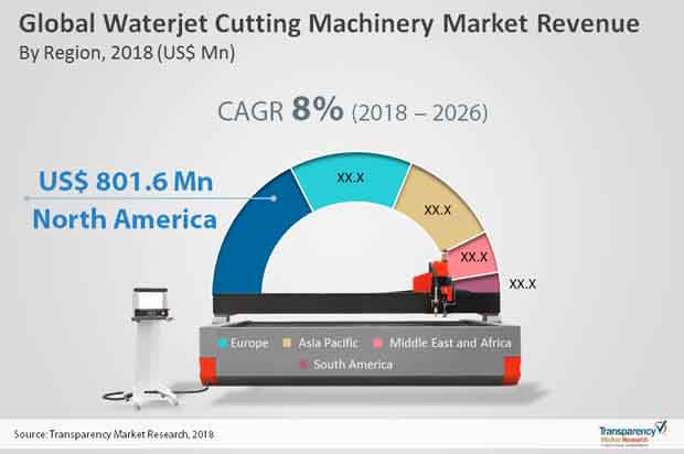 Waterjet Cutting Machinery  Market Insights, Trends & Growth Outlook