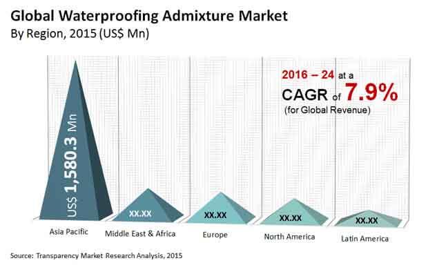 waterproofing admixture market