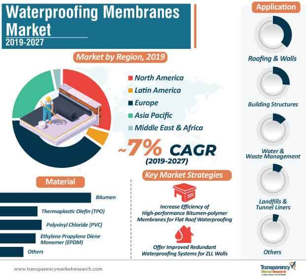 Waterproofing Membranes  Market Insights, Trends & Growth Outlook