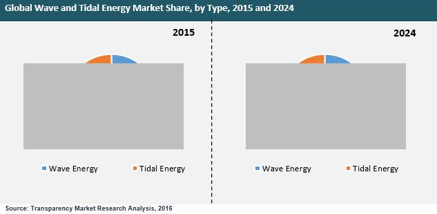 wave-tidal-energy-market