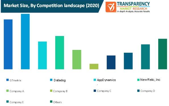 wealthtech solutions market size by competition landscape