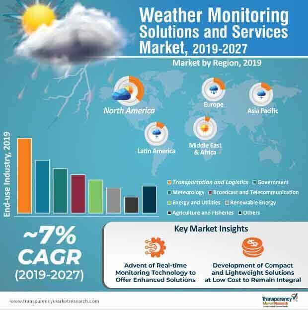 weather monitoring solutions and services market infographic