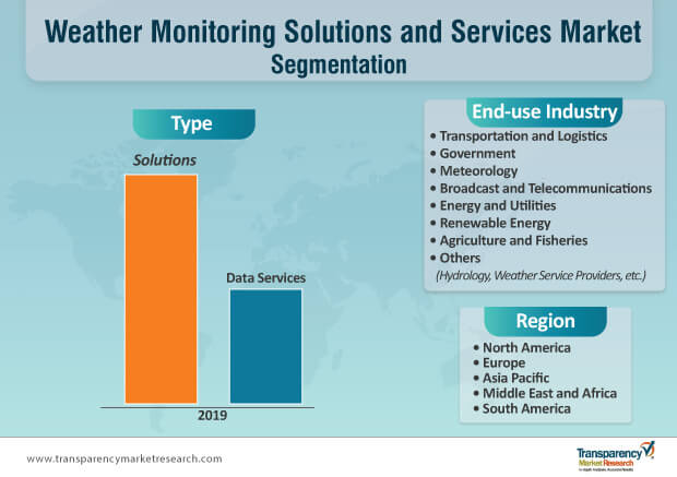 weather monitoring solutions and services market segmentation