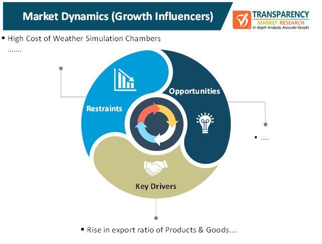 weather simulation chamber market 1