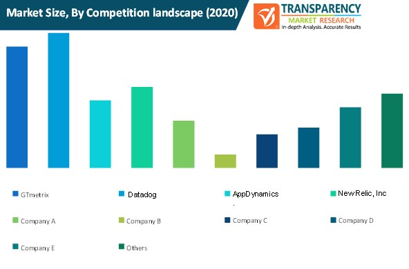 web conferencing market size by competition landscape