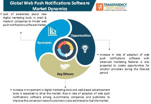 web push notifications software market dynamics