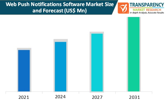 web push notifications software market size and forecast