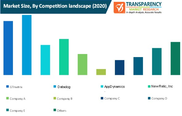 web scraping software market size by competition landscape